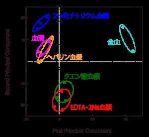 前処理の違いによる代謝プロファイル